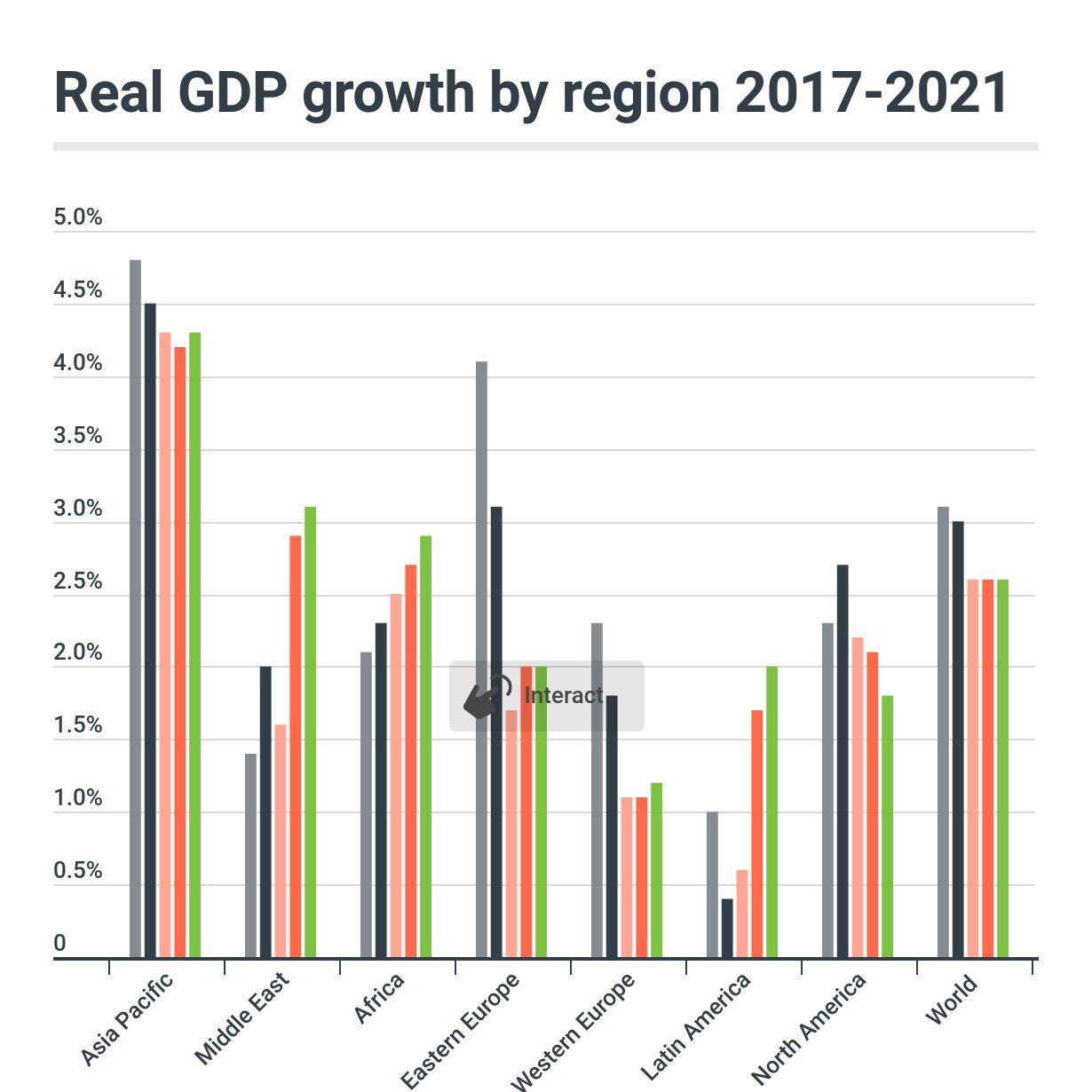 2020 Global Travel Forecast