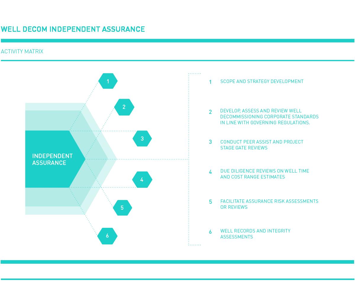 Independent assurance activity matrix