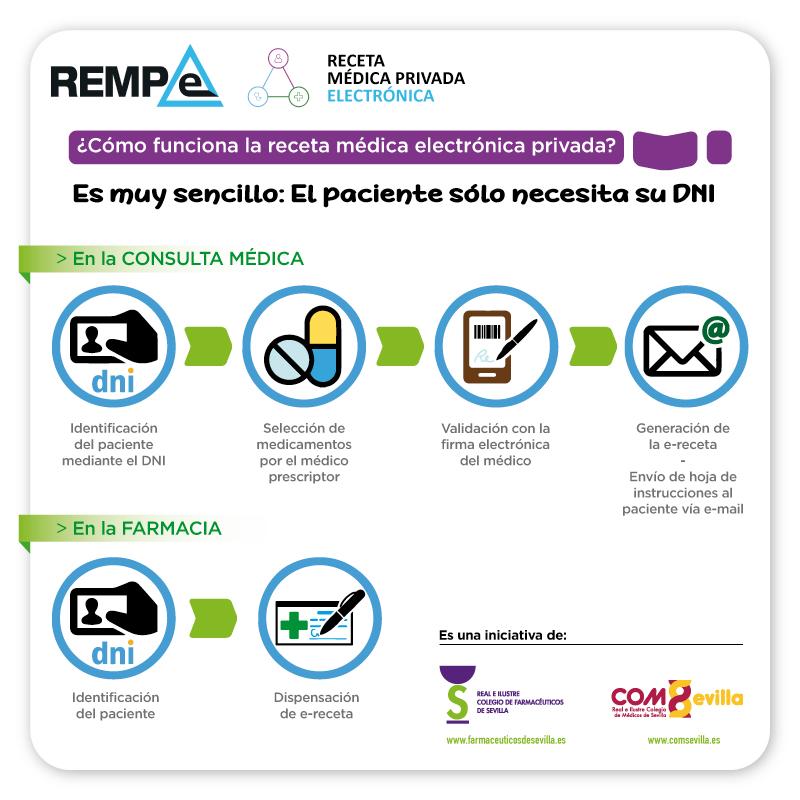LANZAMIENTO Y GUÍA DE USO DE LA RECETA MÉDICA PRIVADA ELECTRÓNICA (REMPe)