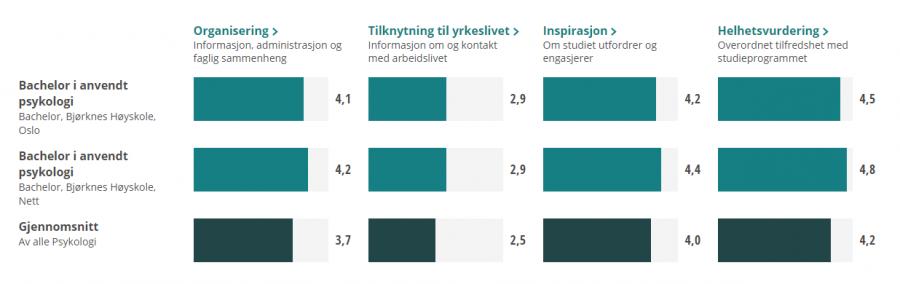 Resultater fra studentbarometeret 2019, 2