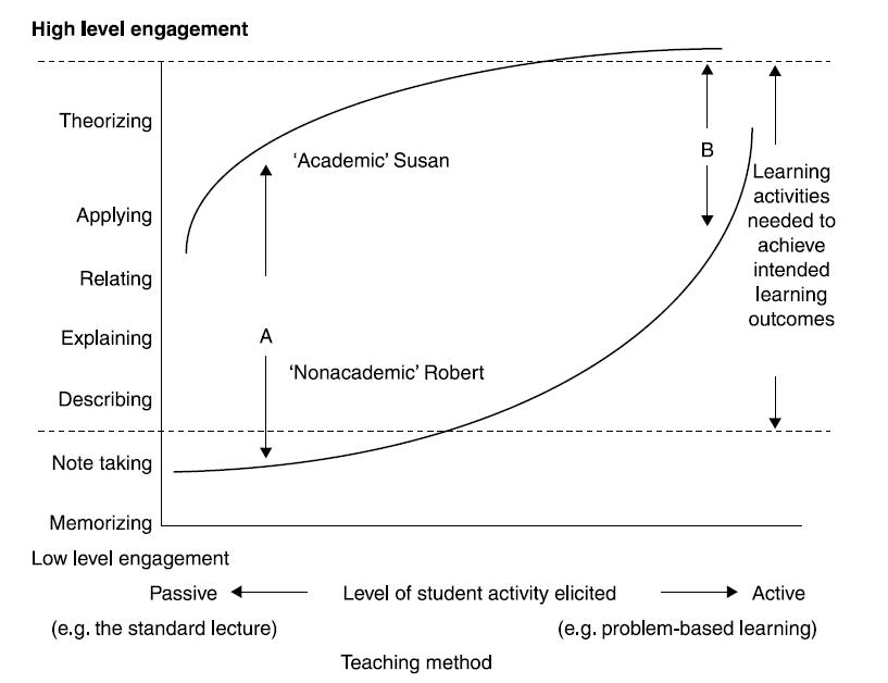 Læringsmodell Biggs og Tang (2011)
