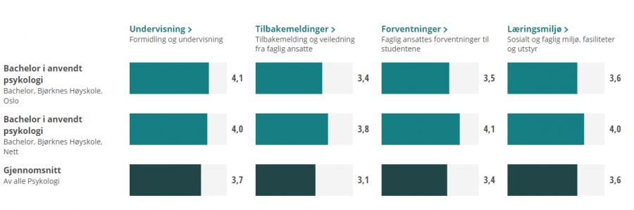 Resultater fra studentbarometeret 2019