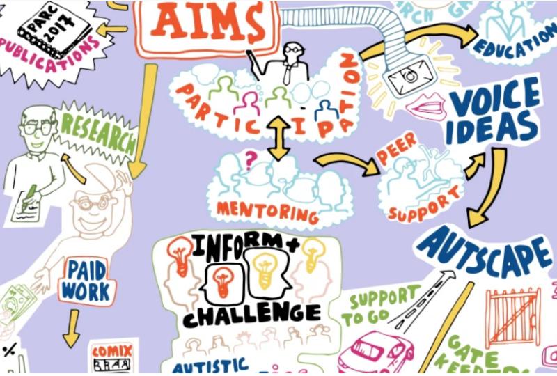 Autism Symposium PARC Visual