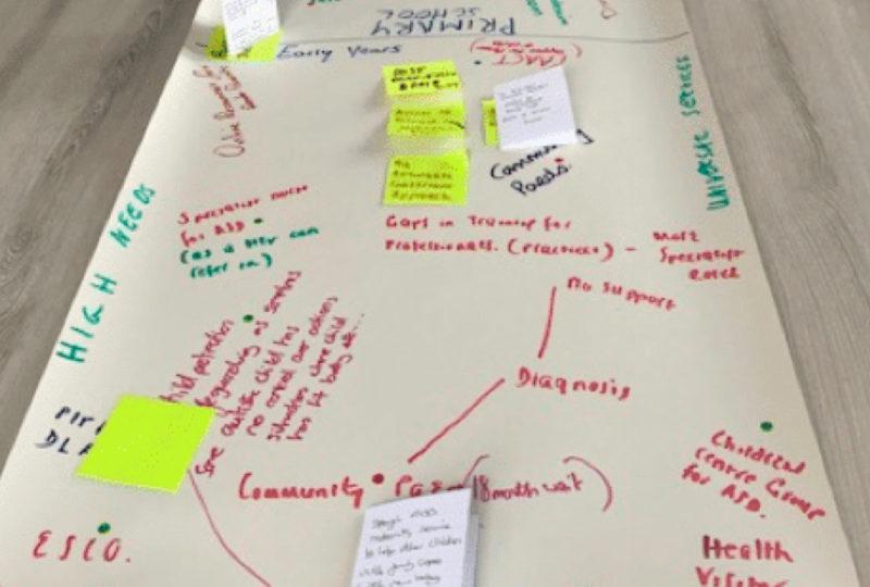 Brainstorm mindmap