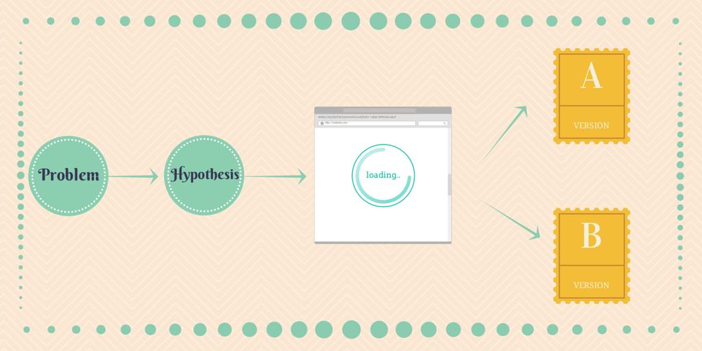 A/B testing hypothesis