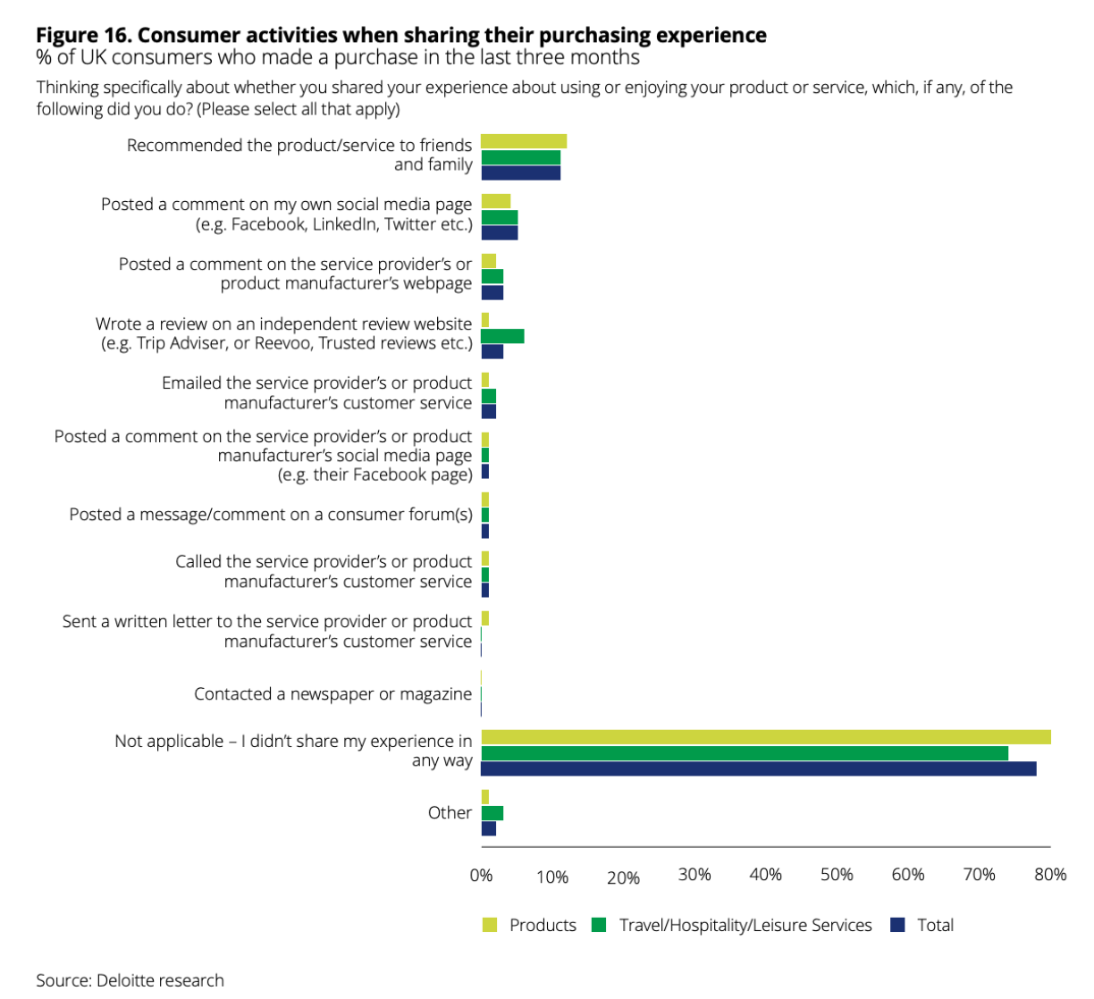 Consumer Activities Purchase Experience