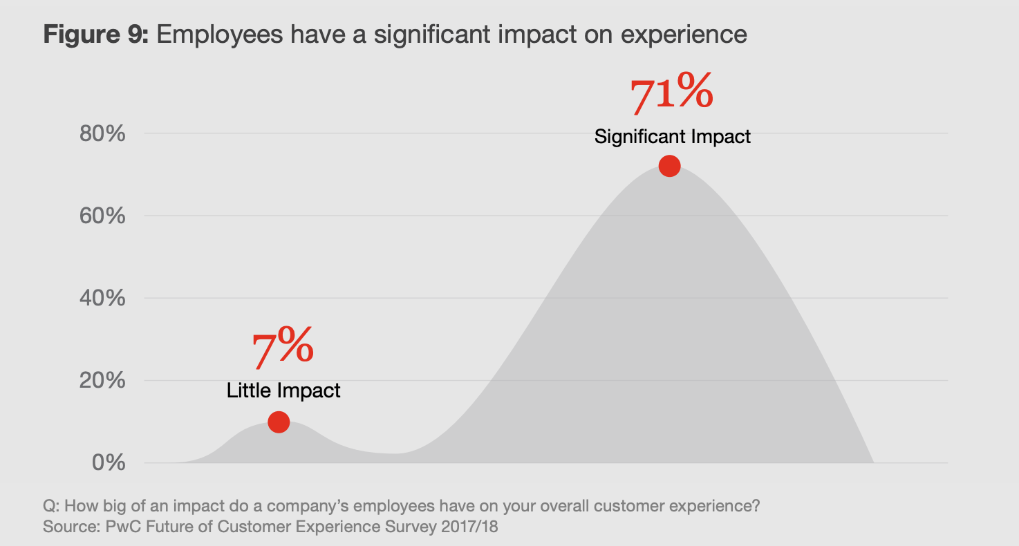 Employee Impact Experience