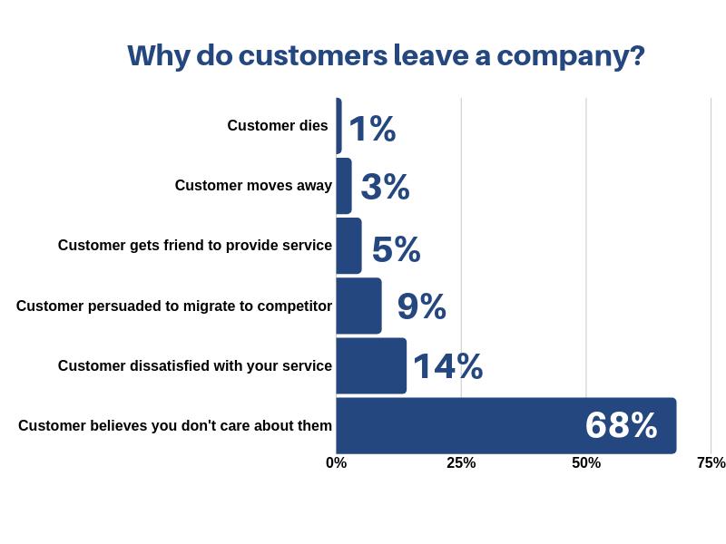 customers leave company