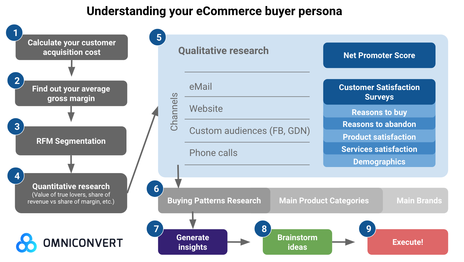 ecommerce buyer persona