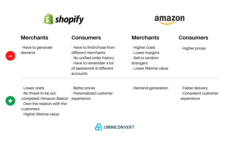 Amazon vs Shopify