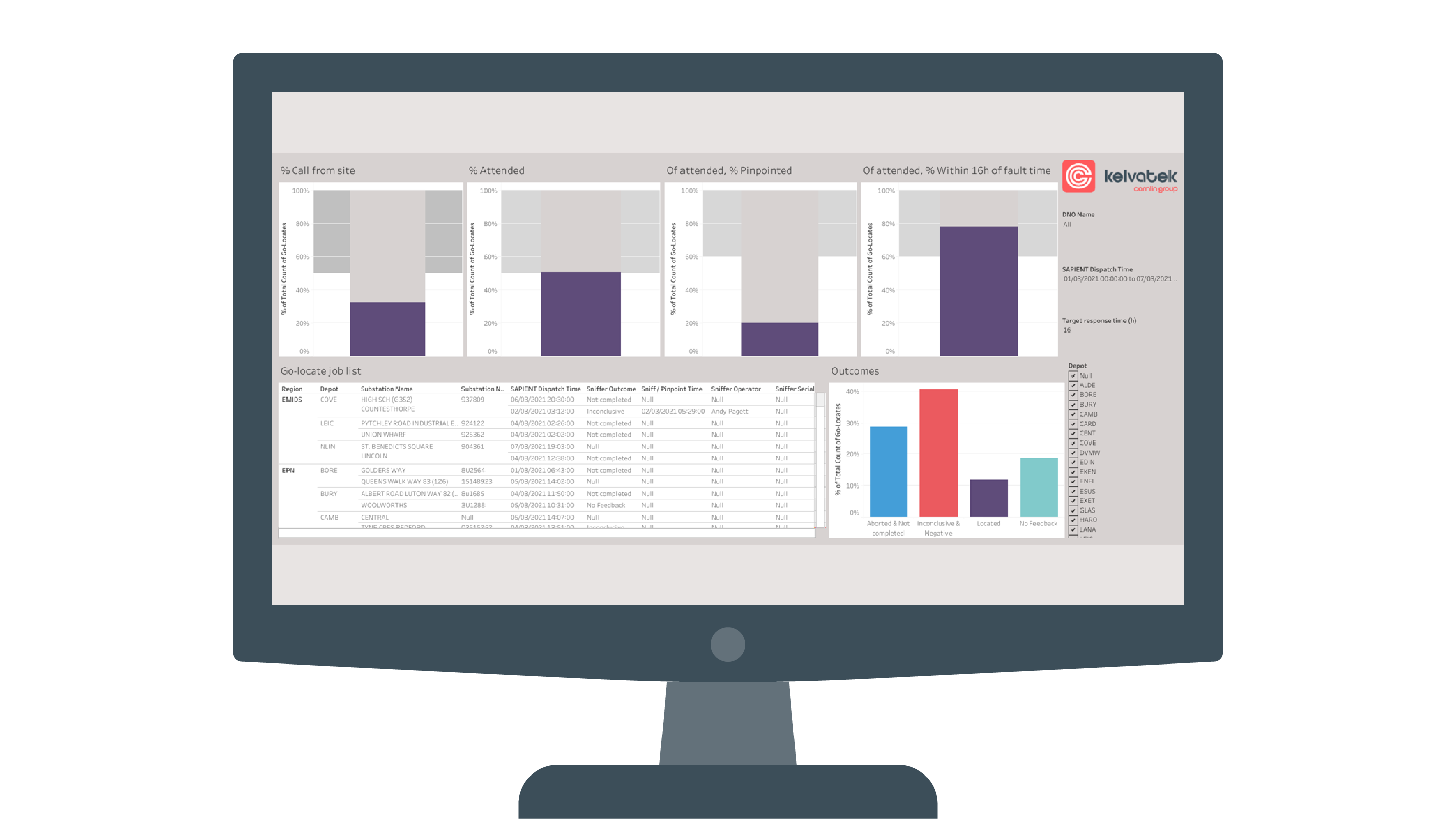 CPD Performance dashboard 3