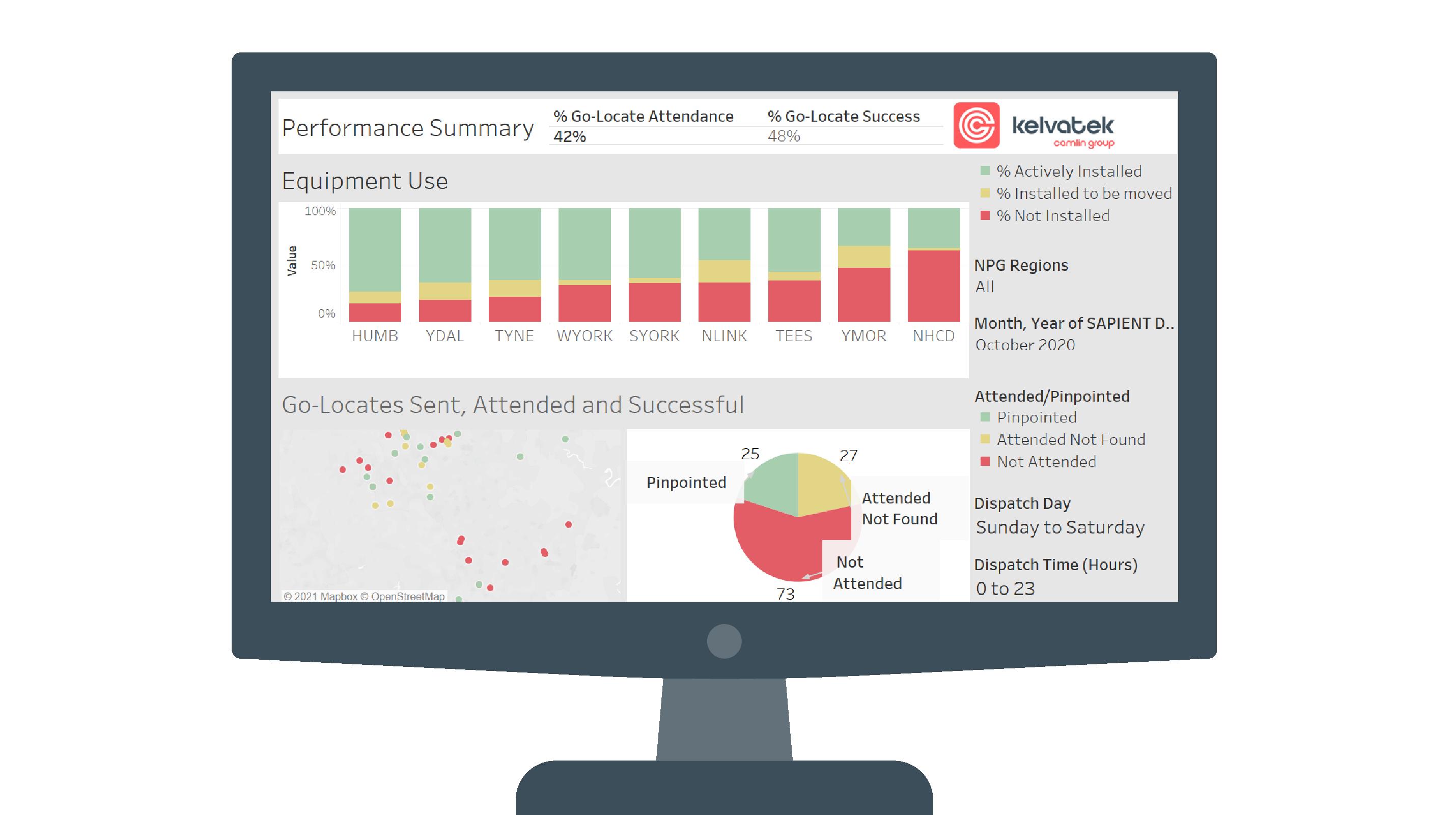 CPD Performance dashboard summary