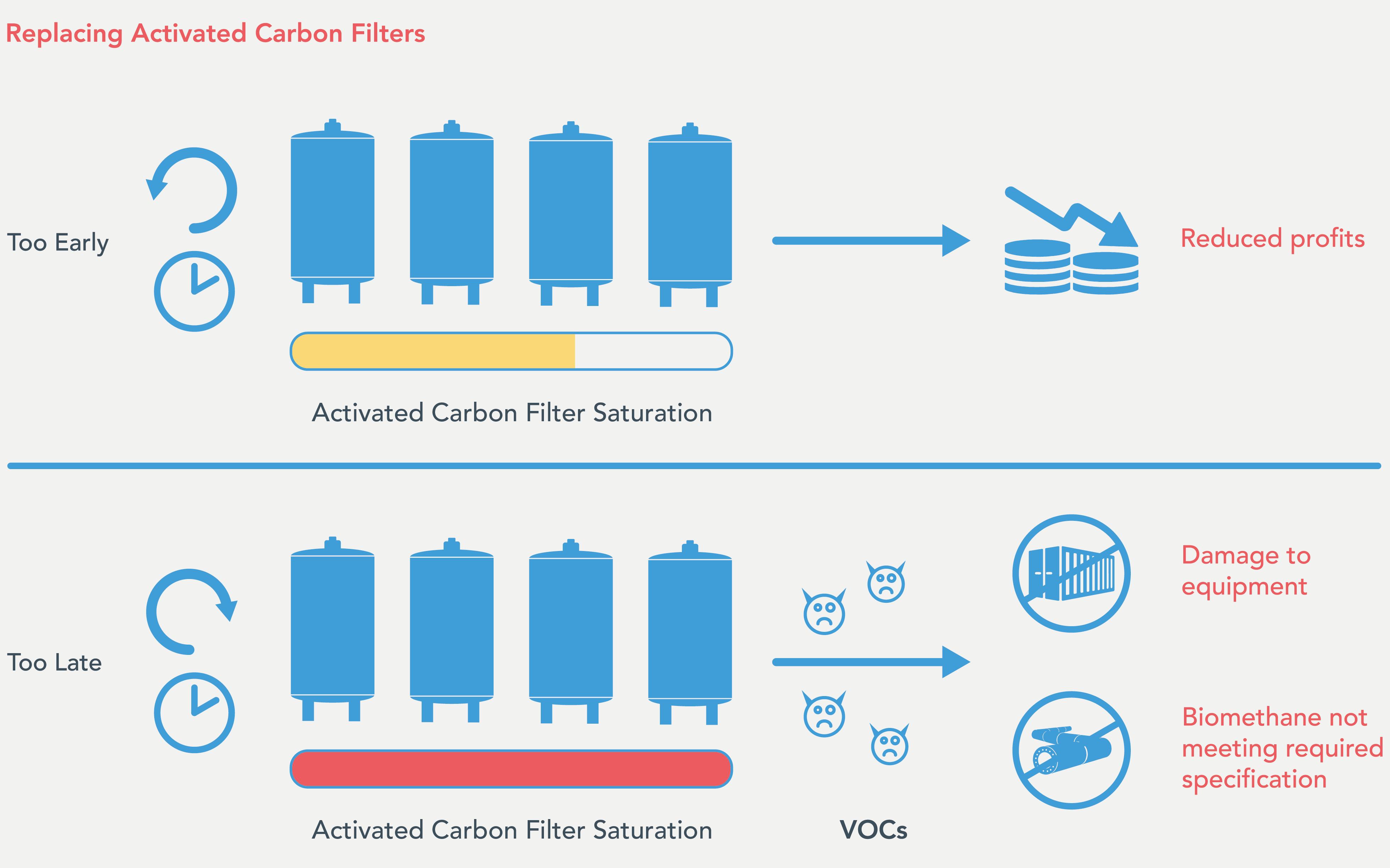 Changing activated carboc diagram v2