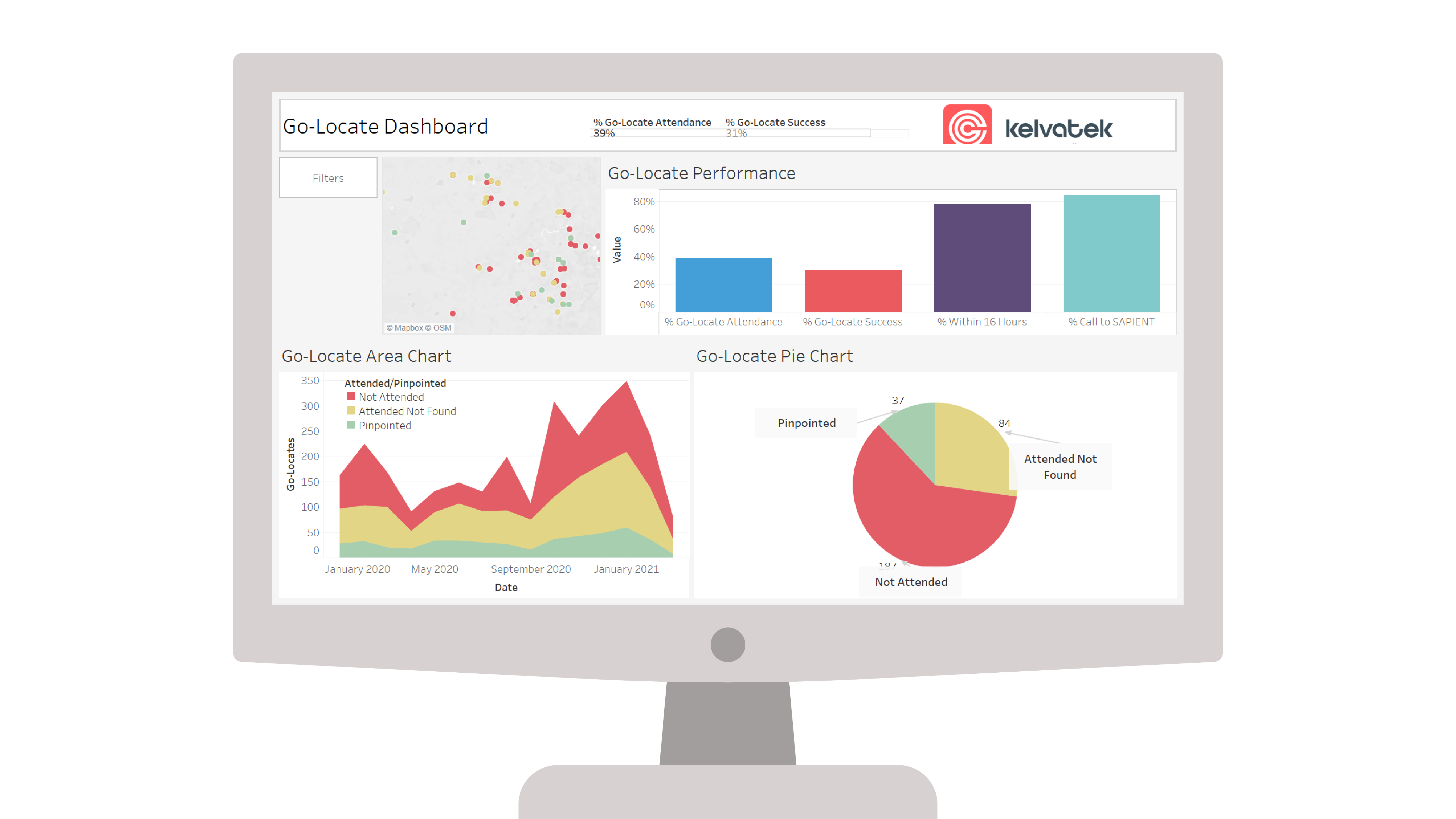 Driving your performance mockups Performance dashboard 2