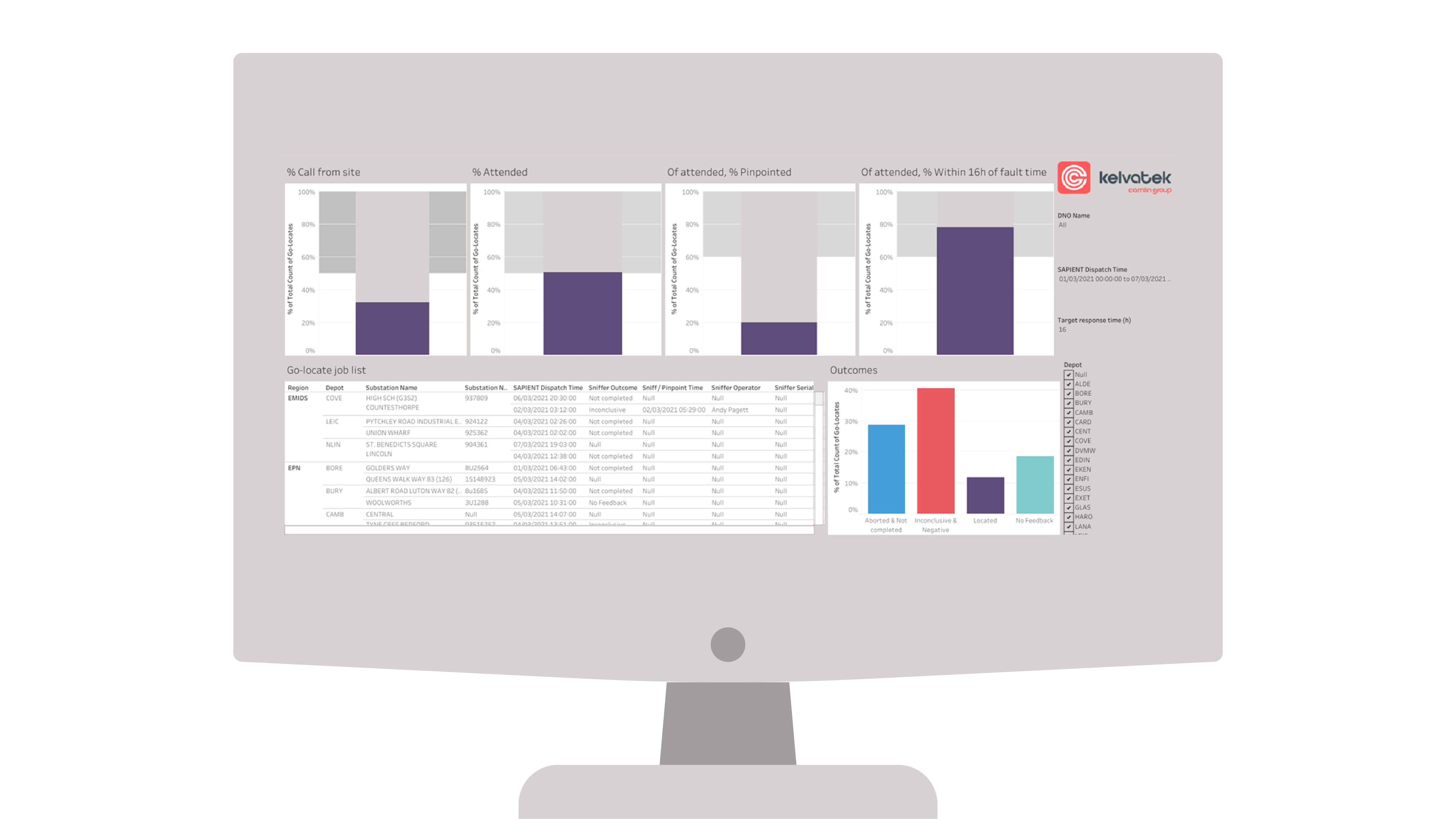 Driving your performance mockups Performance dashboard 4