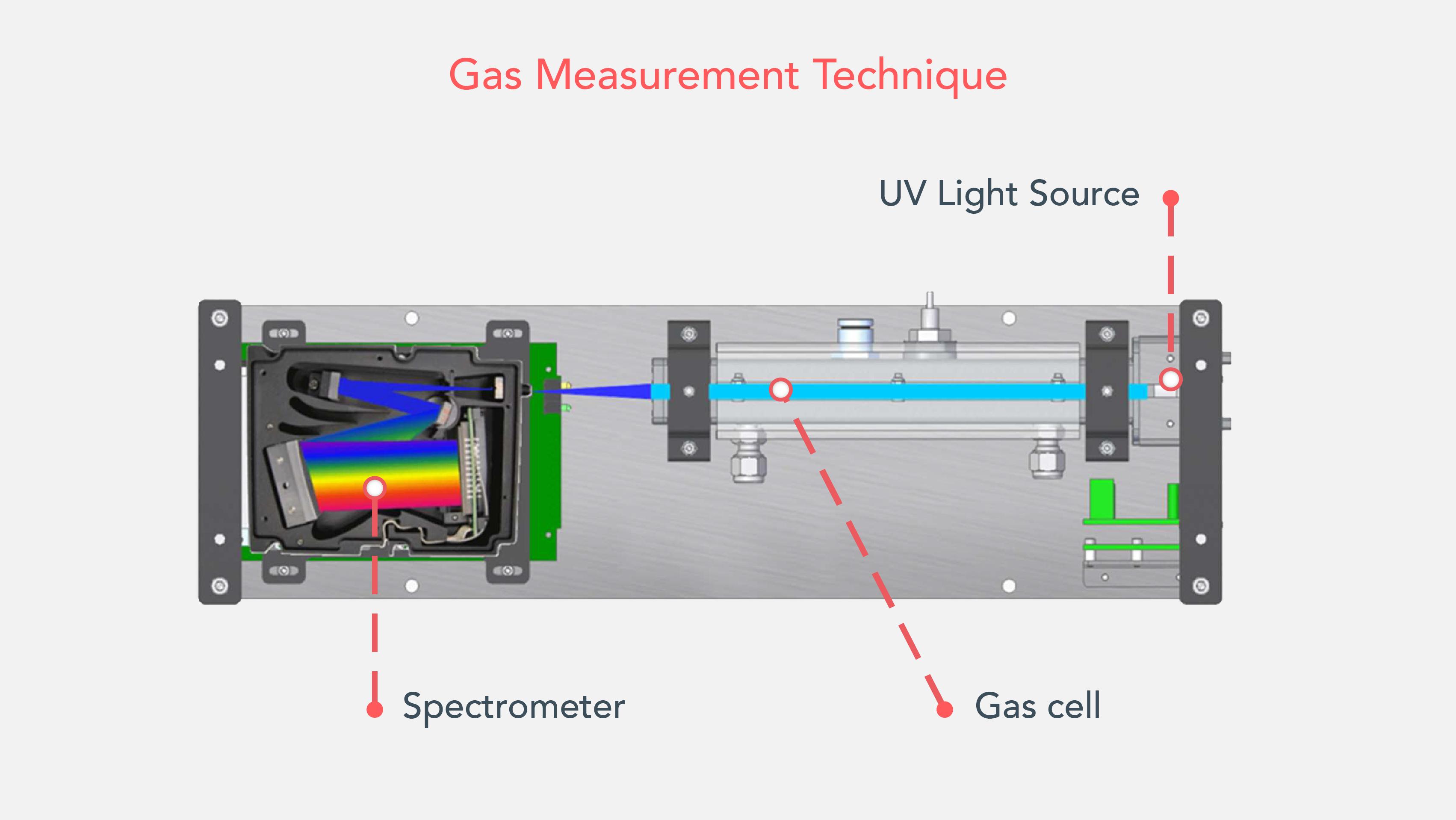 Gas measurement technique
