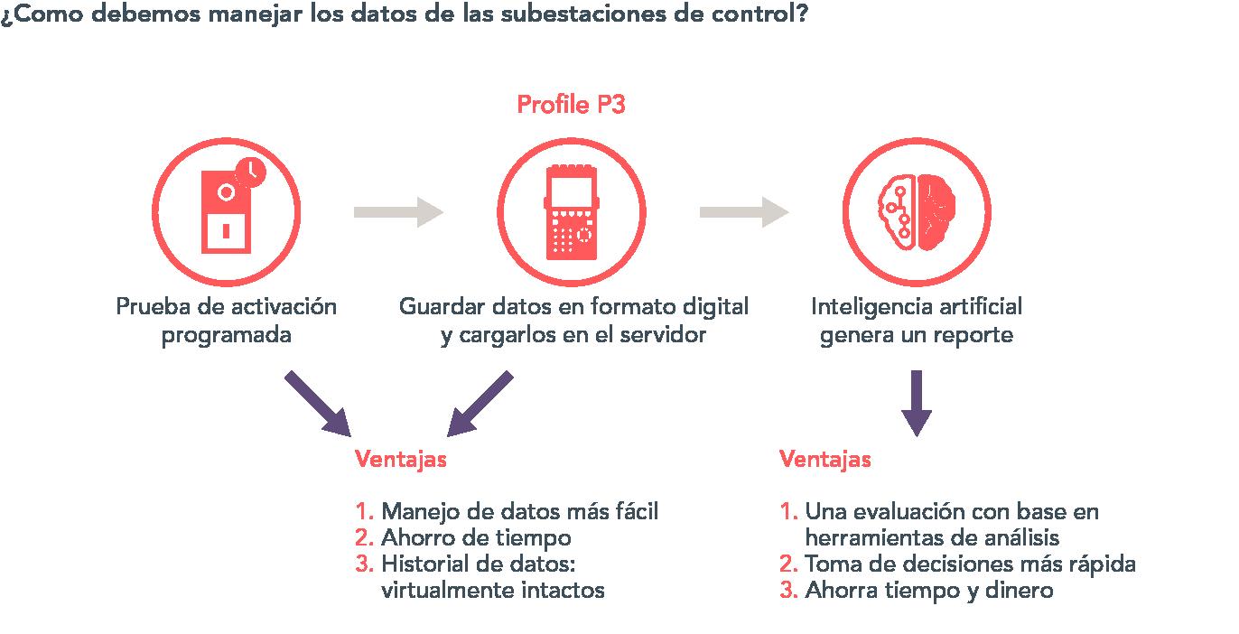 Profile P3 Diagram