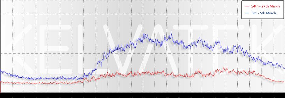 load patterns graph 1