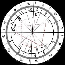 Astrologija i tumačenje natalne karte I