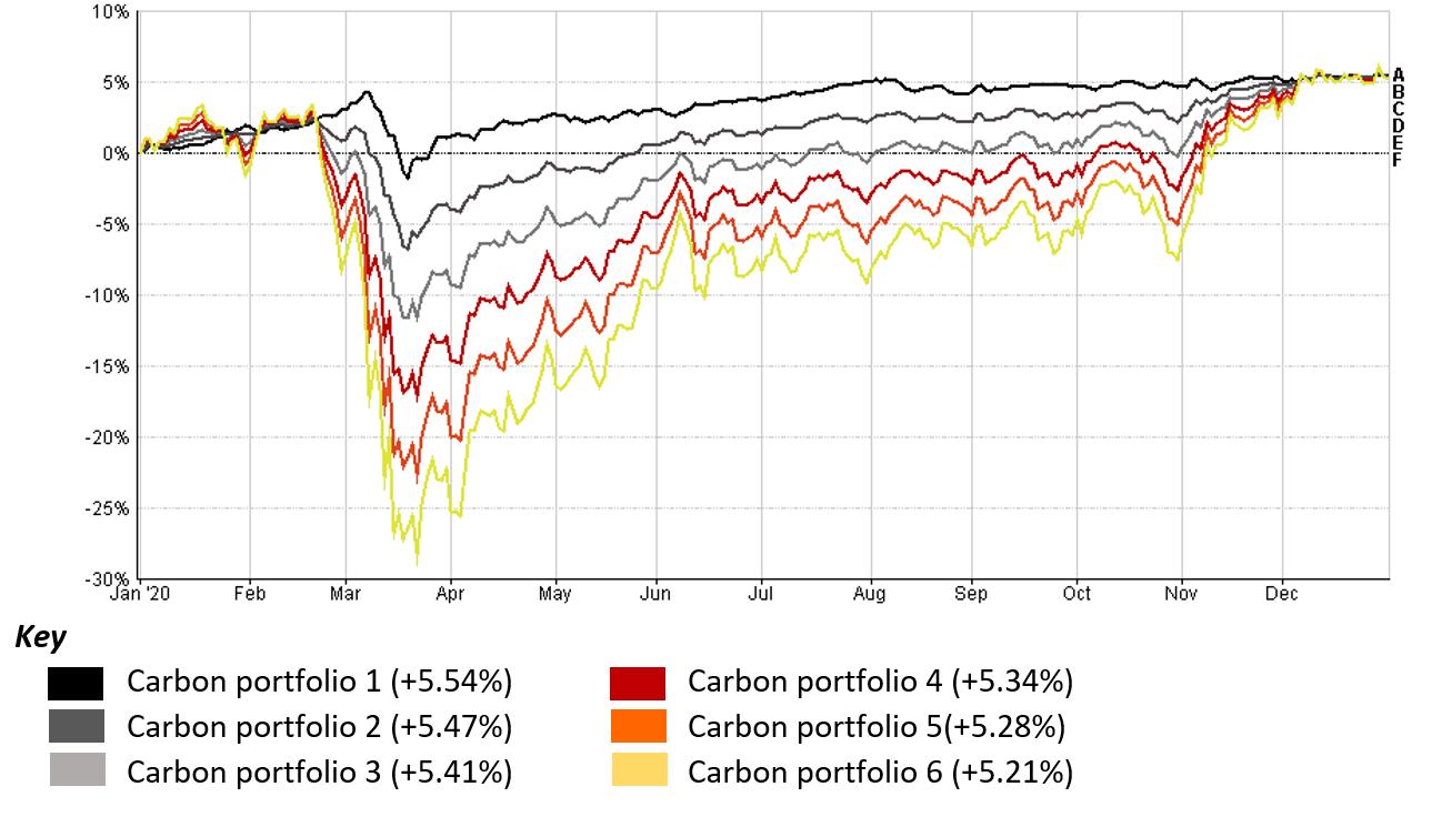 Carbon's Investment Portfolios in 2020