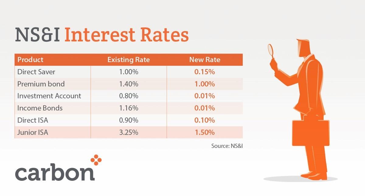NS&I Interest Rates