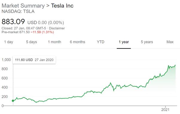 Market Summary - Tesla Inc