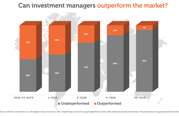 Can investment managers outperform the market?