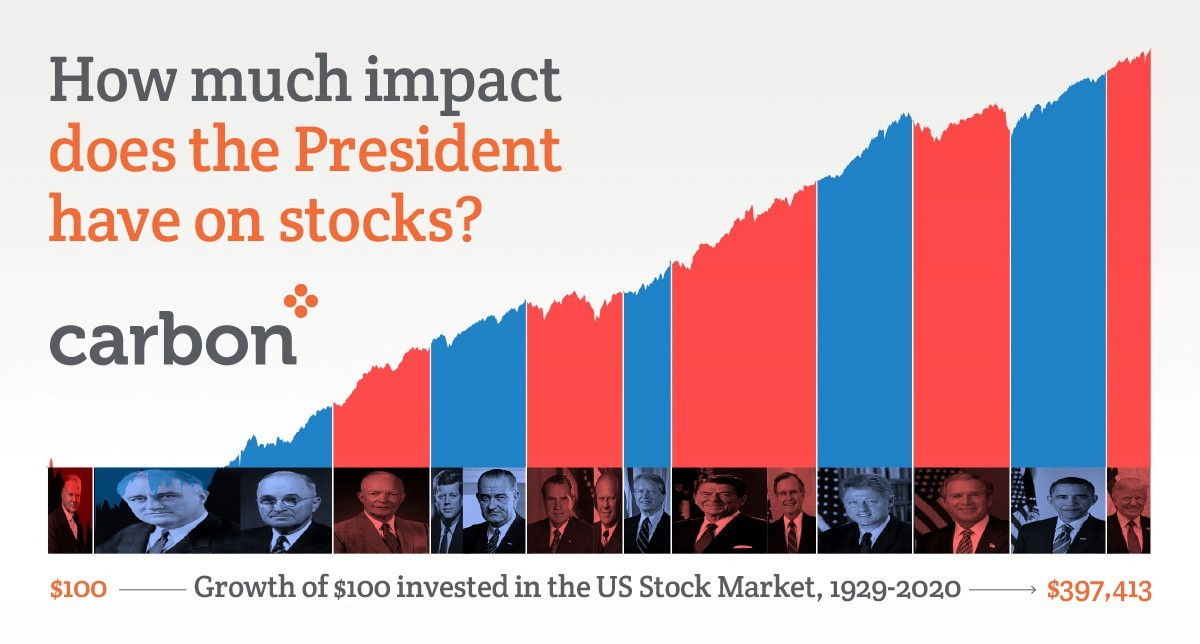 How much impact does the president have on stock markets?