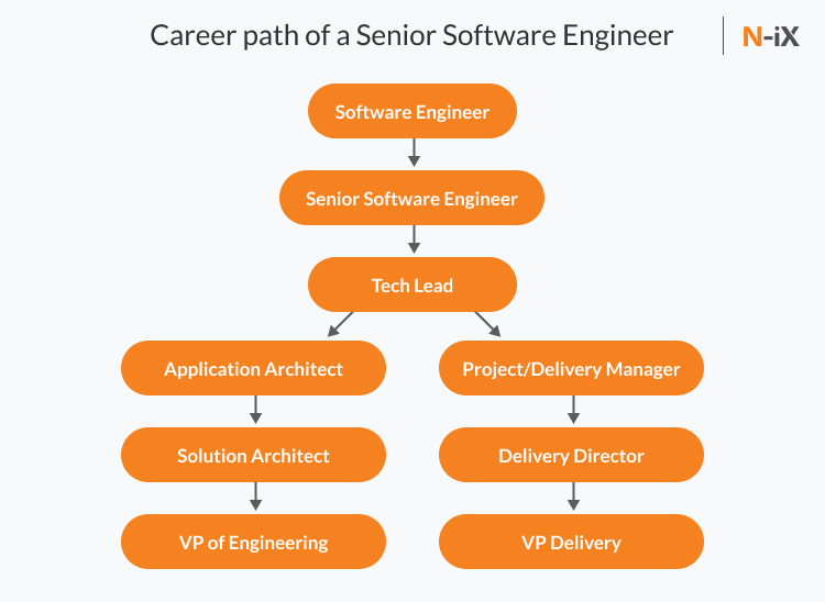 career path software engineer