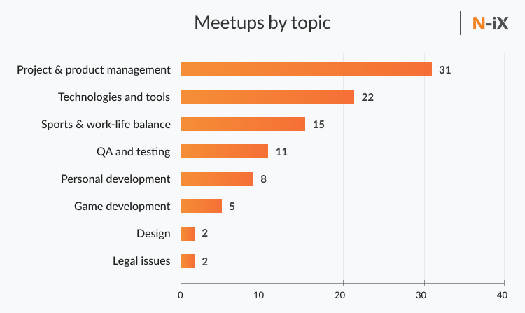 tech meetups N-iX