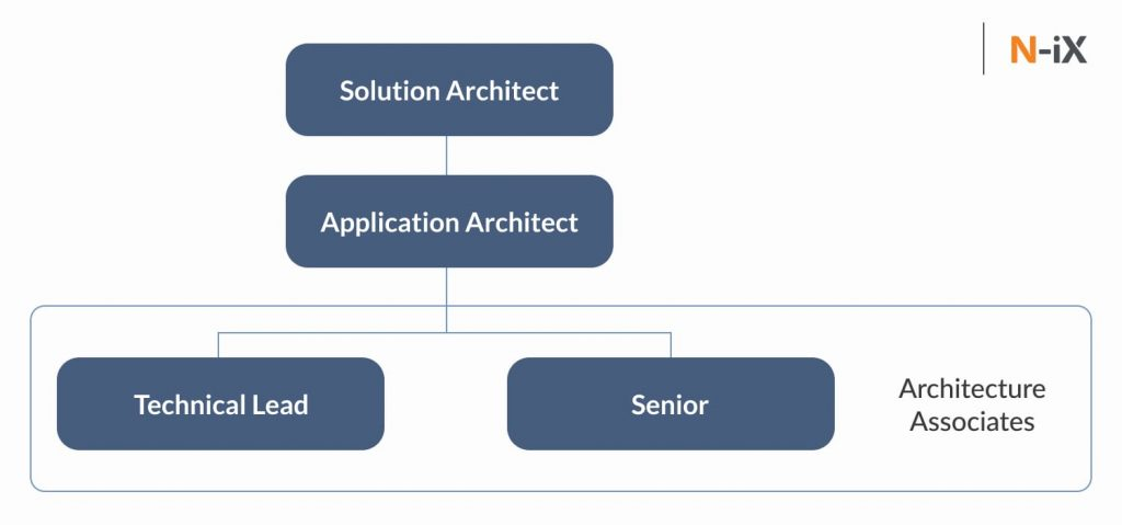 solution architects career path