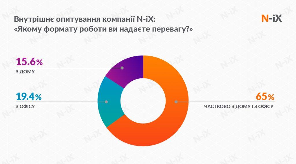 Внутрішнє опитування N-iX стосовно формату роботи