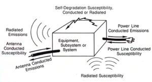 Overview of EMI/EMC