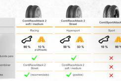Comparativa Continenta ContiSportAttack 4 vs ContiRaceAttack 2