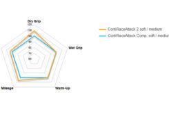 Continental contiraceattack 2 soft medium 2020