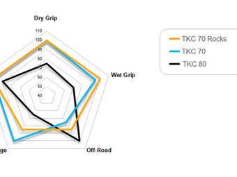 Continental tkc 70 rocks vs TKC 80