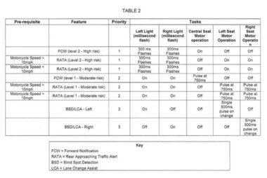 Indian bikeleaks radar patente 2