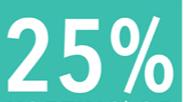 25% korting op alle make-up