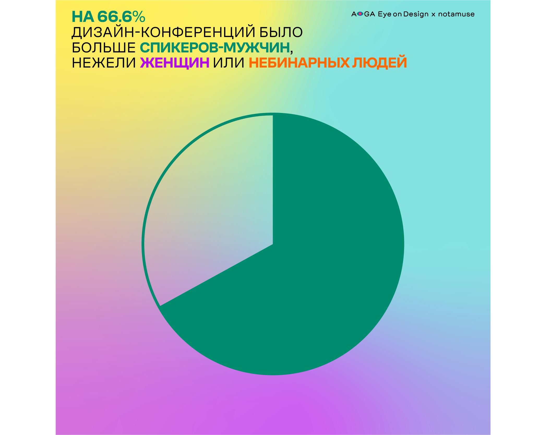 eod_study2019_infograficsarticle_rus2_pie-chart-375d428ff3554f53af3f6289a8fa4f53.png