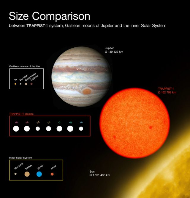 Comparison of the sizes of the TRAPPIST-1 planets with Solar System. Credit: ESO/O. Furtak