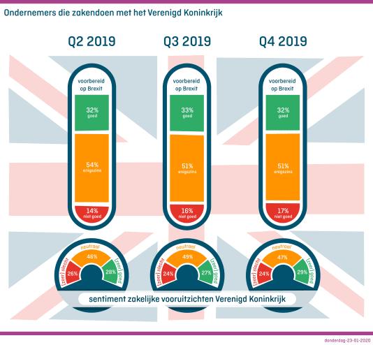 Brexit barometer
