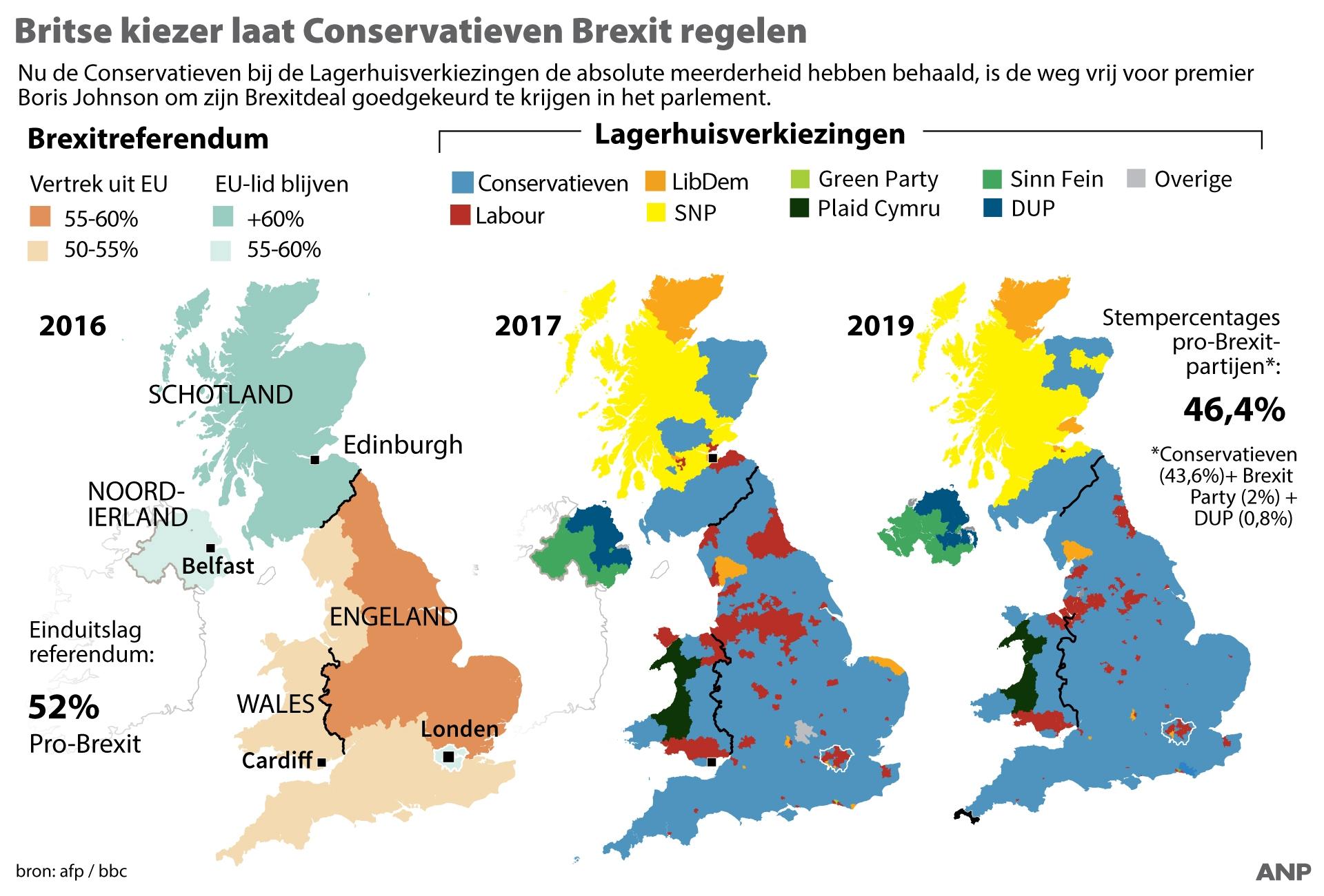 Brexit grafiek verkiezingen