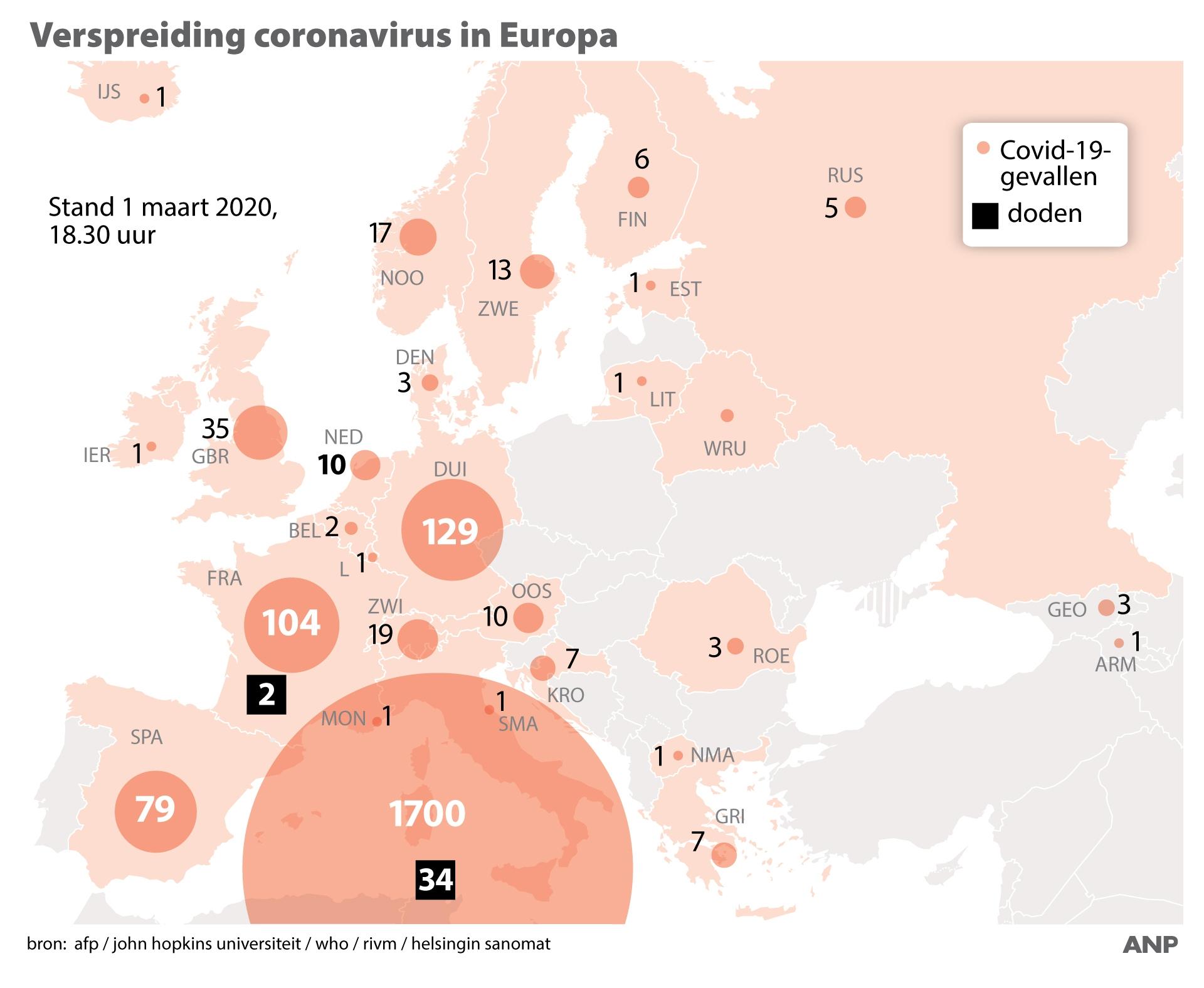 Coronavirus grafiek 1maart