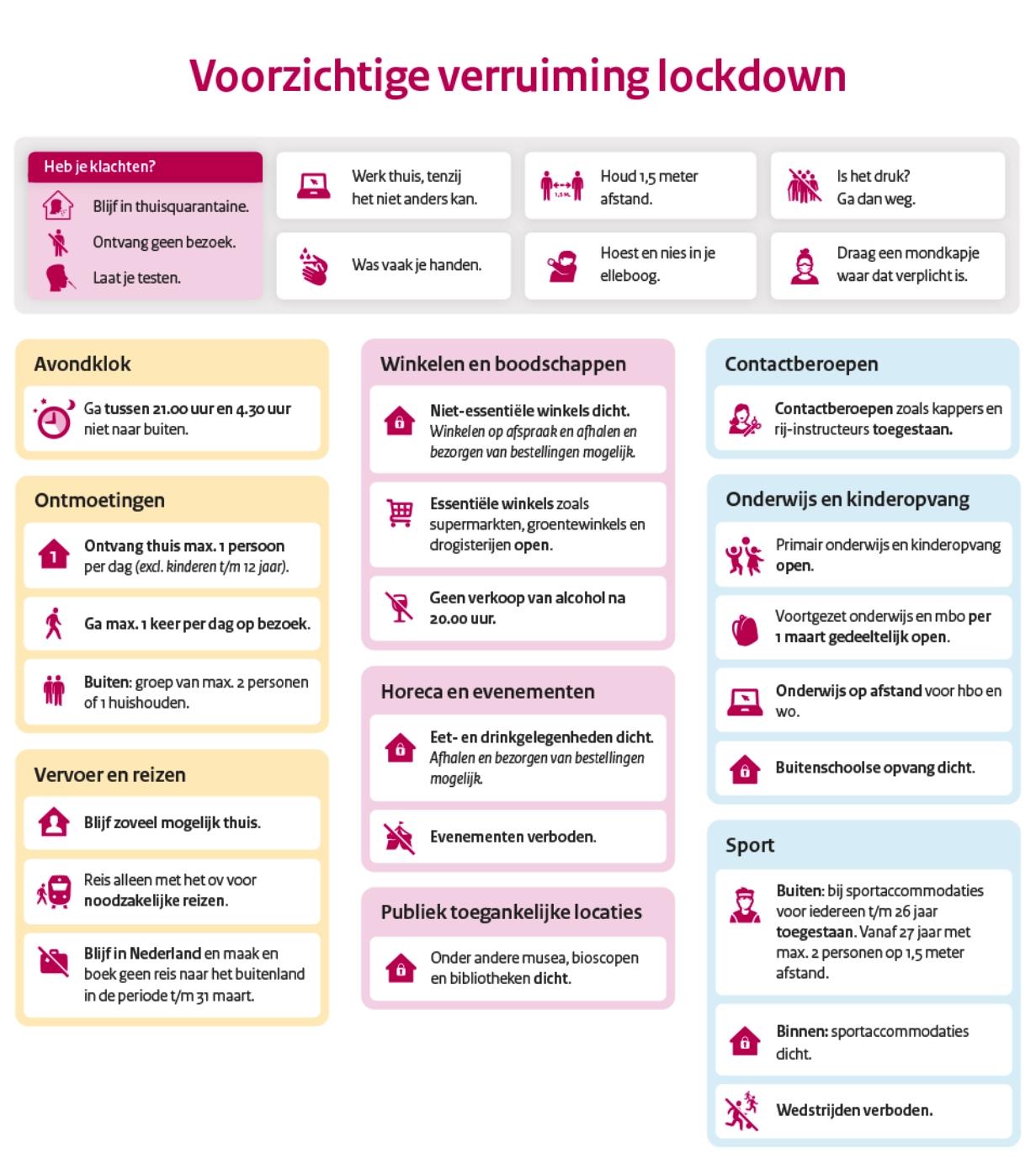 Routekaart versoepeling coronamaatregelen persconferentie 23 februari kabinet rutte lockdown corona