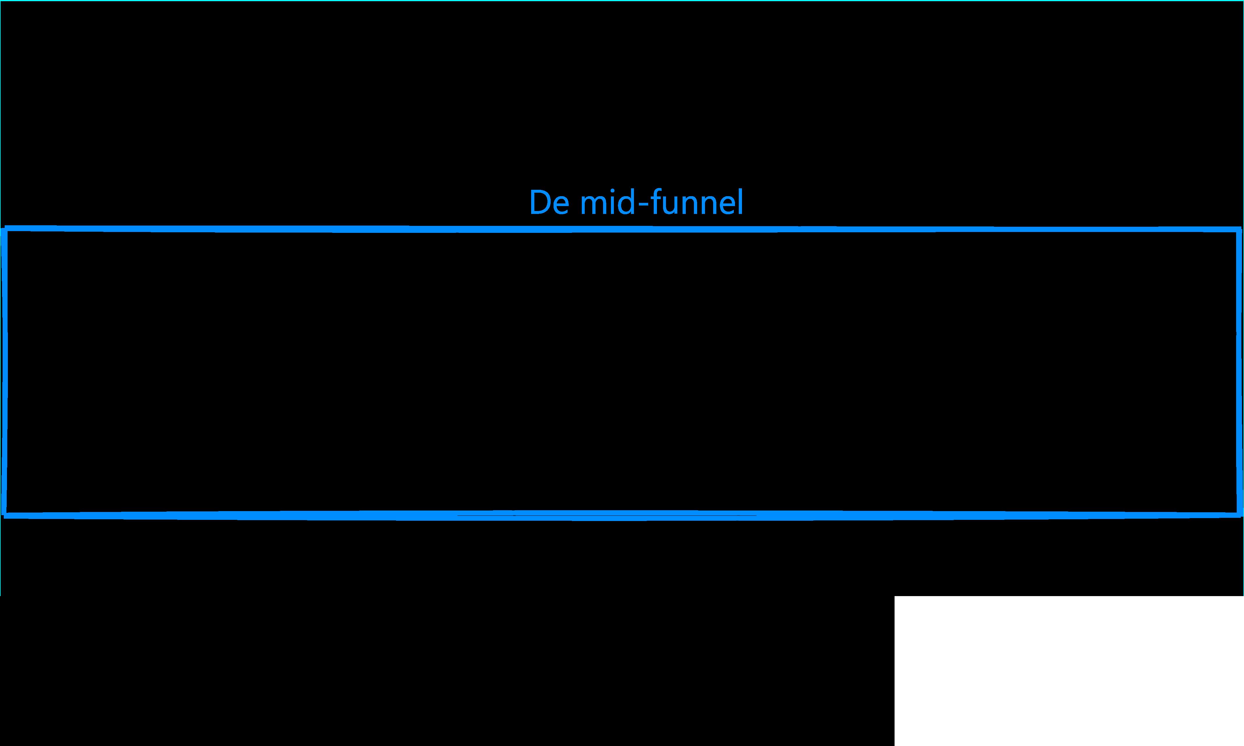 Conversie optimaliseren mid funnel