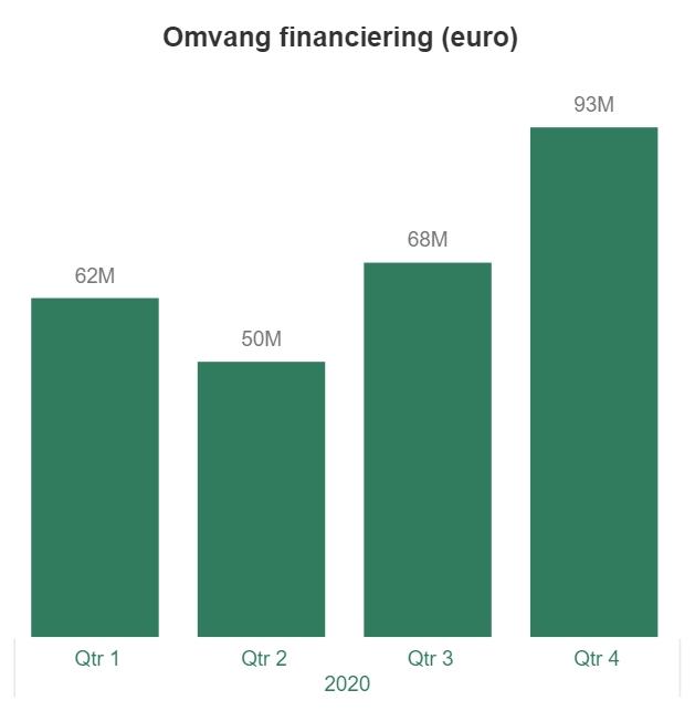 Crowdfundmarkt analytics grafiek crowdfunding Nederland 2021 1