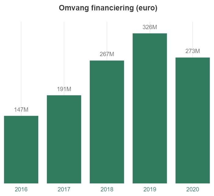 Crowdfundmarkt analytics grafiek crowdfunding Nederland 2021 2