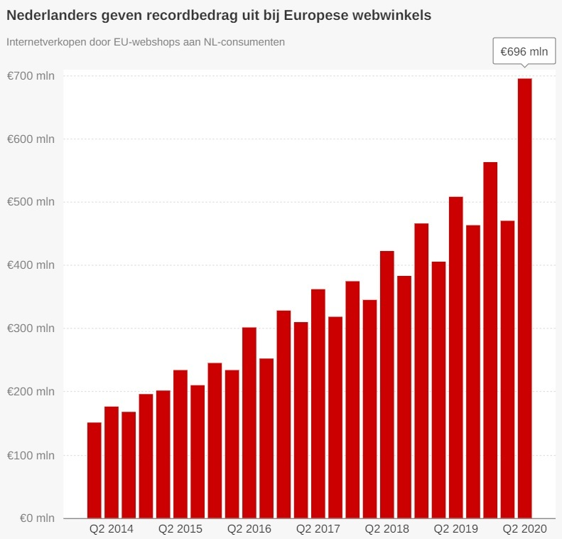 Grafiek recordbedrag besteding webwinkels