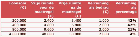 Werkkostenregeling
