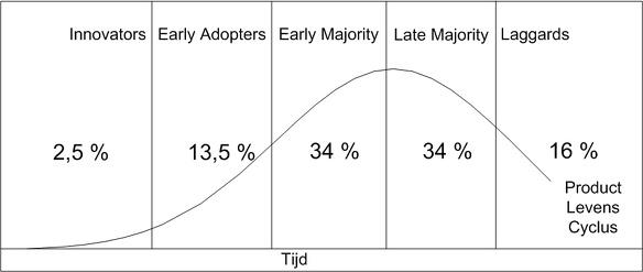 Productlevenscyclus bedrijfs analyse interne analyse